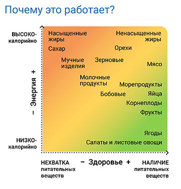 Energy-Health Graph