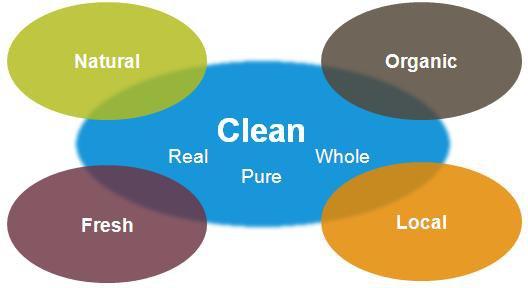 clean-foods