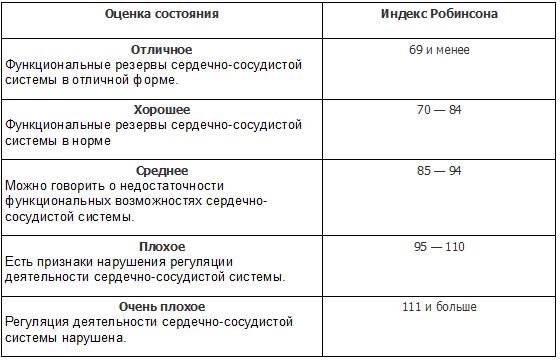 индекс_робинсона_результаты
