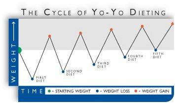 Эффект йо-йо 2. Почему нельзя голодать при похудении