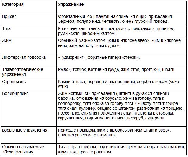 таблица_травмоопасные_упражнения2