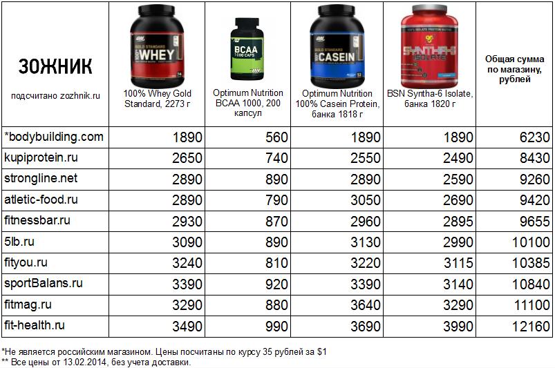 таблица_цены_на_протеин_зожник