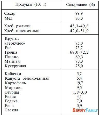 1265355255_uglevody-1