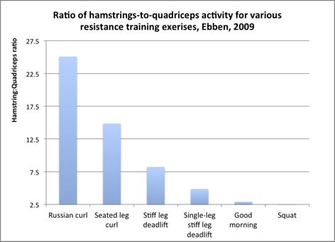 Ebben-hamstrings-ratio