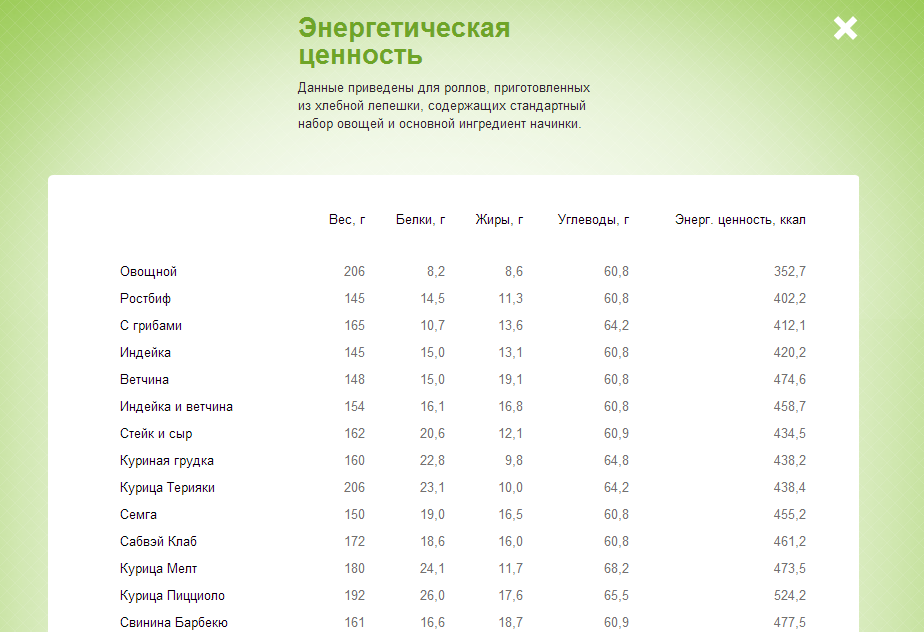 Таблица калорийности Subway