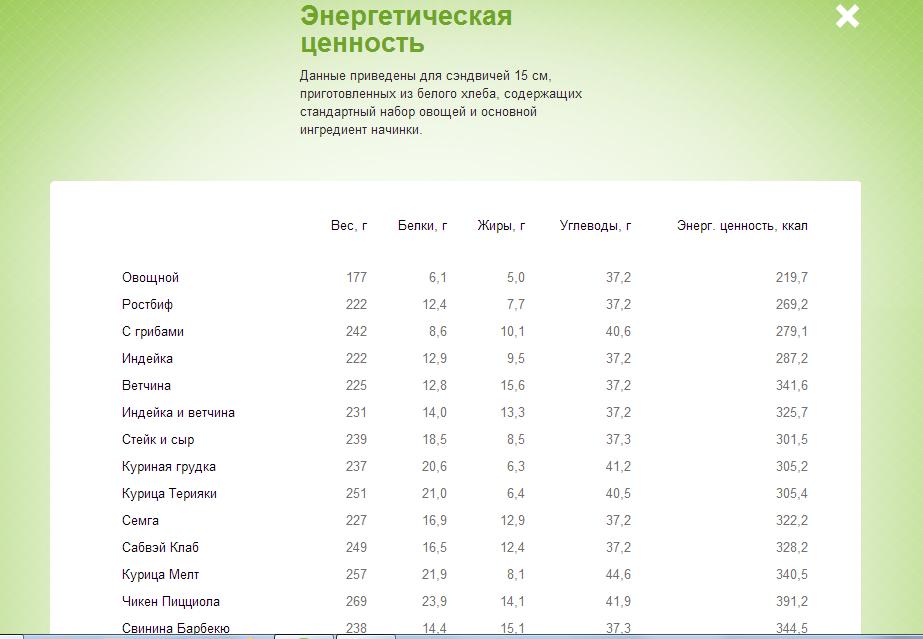 Таблица калорийности Subway. Страница 2