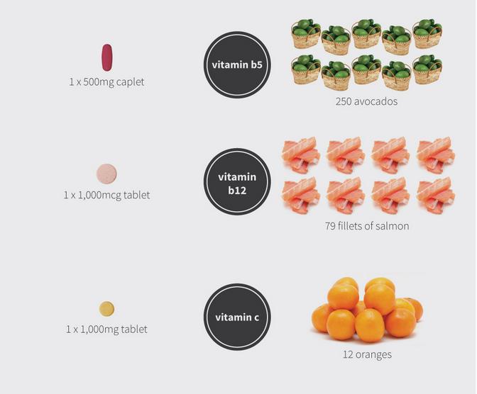 добавки и еда, которую они заменяют 999