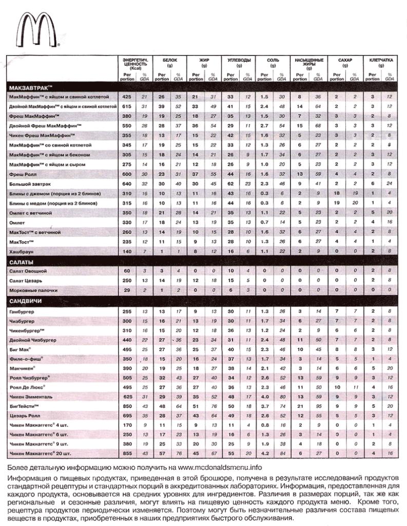 Таблица калорийности продуктов Макдоналдс. Страница 2