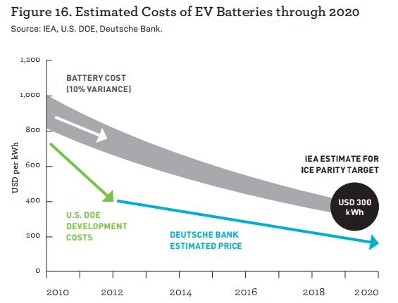 стоимость батарей