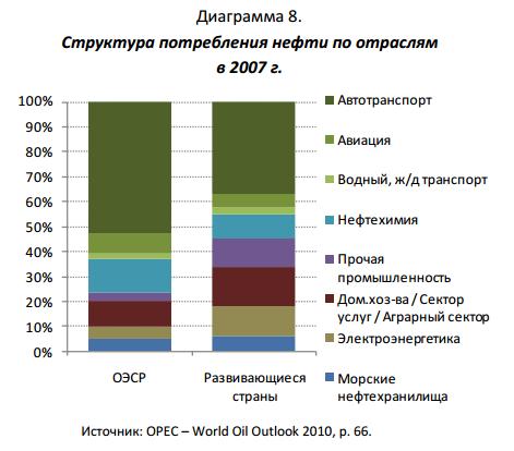 структура потребления нефти