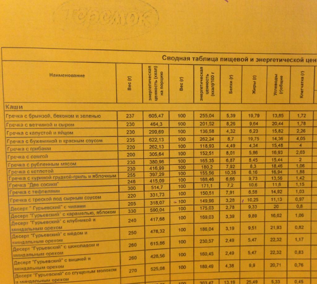 Таблица калорийности Теремок