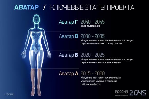 Ключевые этапы проекта Россия 2045