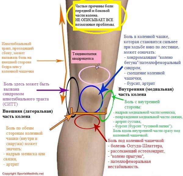 Ушиб колена при падении: лечение, что делать, как
