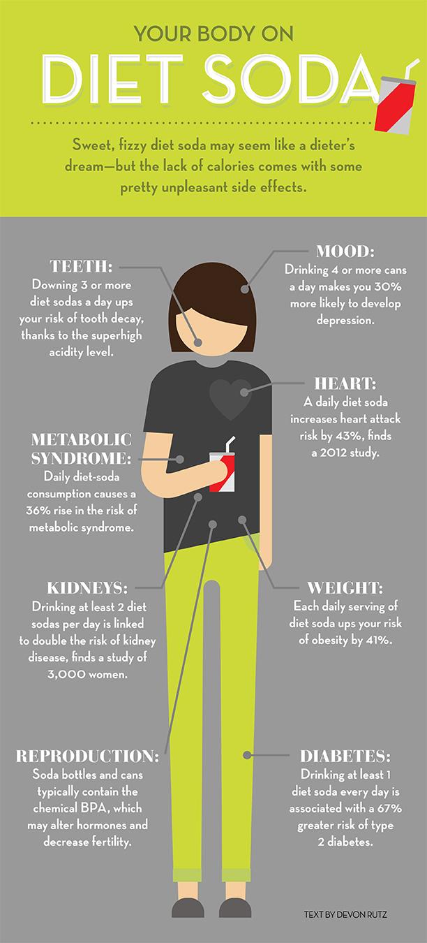 вред диетической колы
