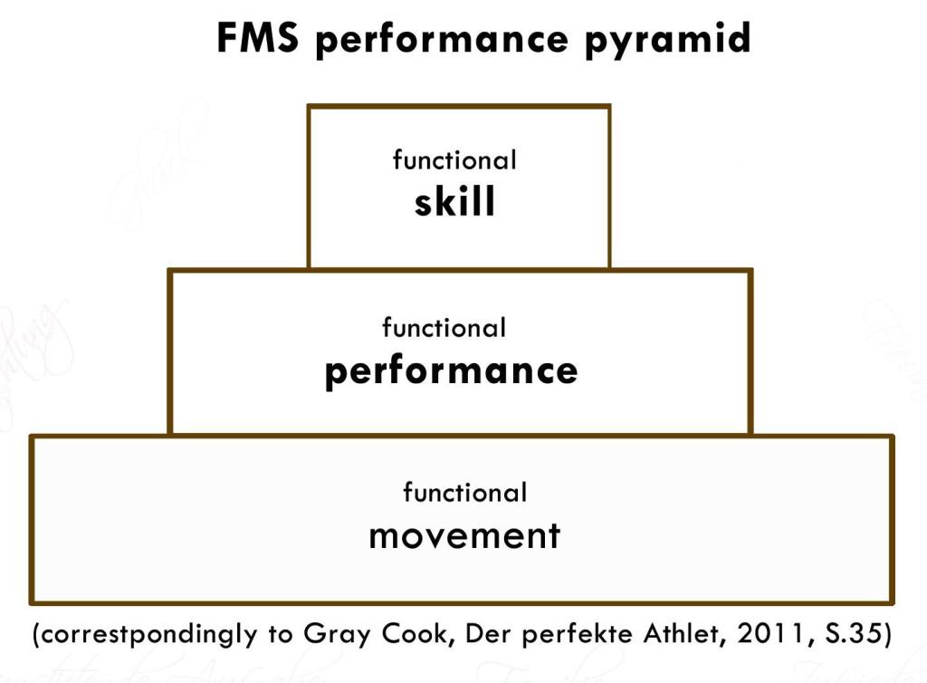«Сначала работаем над фундаментом и движением, а потом навыки», — написал Дима про эту картинку у себя в фб. Слушаем и повинуемся -))