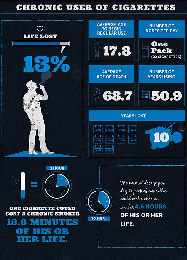 Сколько жизни отнимают сигареты