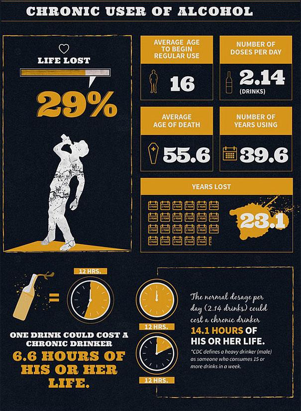 Сколько жизни отнимает алкоголь