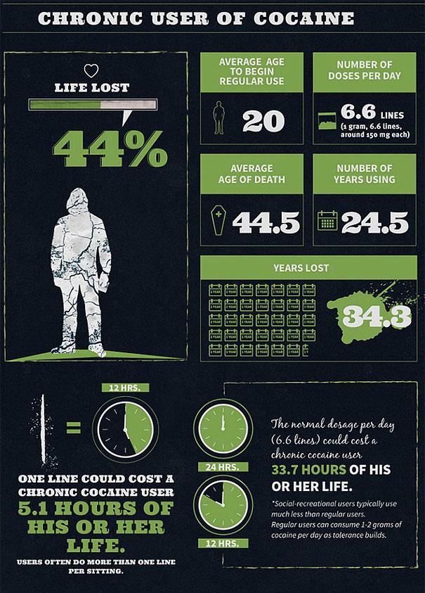 на сколько сокращает жизнь кокаин
