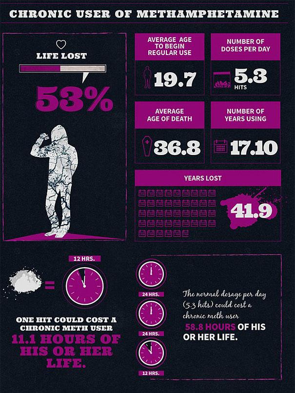 на сколько сокращает жизнь метамфетамин