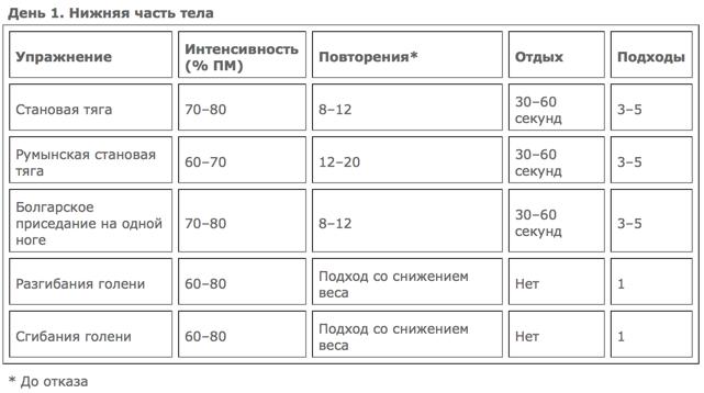 тренировка_увеличение_массы_день_1