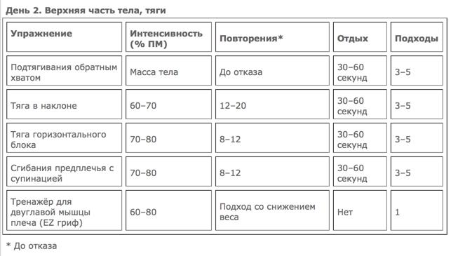 тренировка_увеличение_массы_день_2