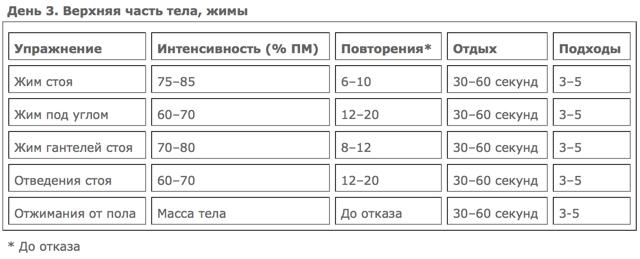 тренировка_увеличение_массы_день_3