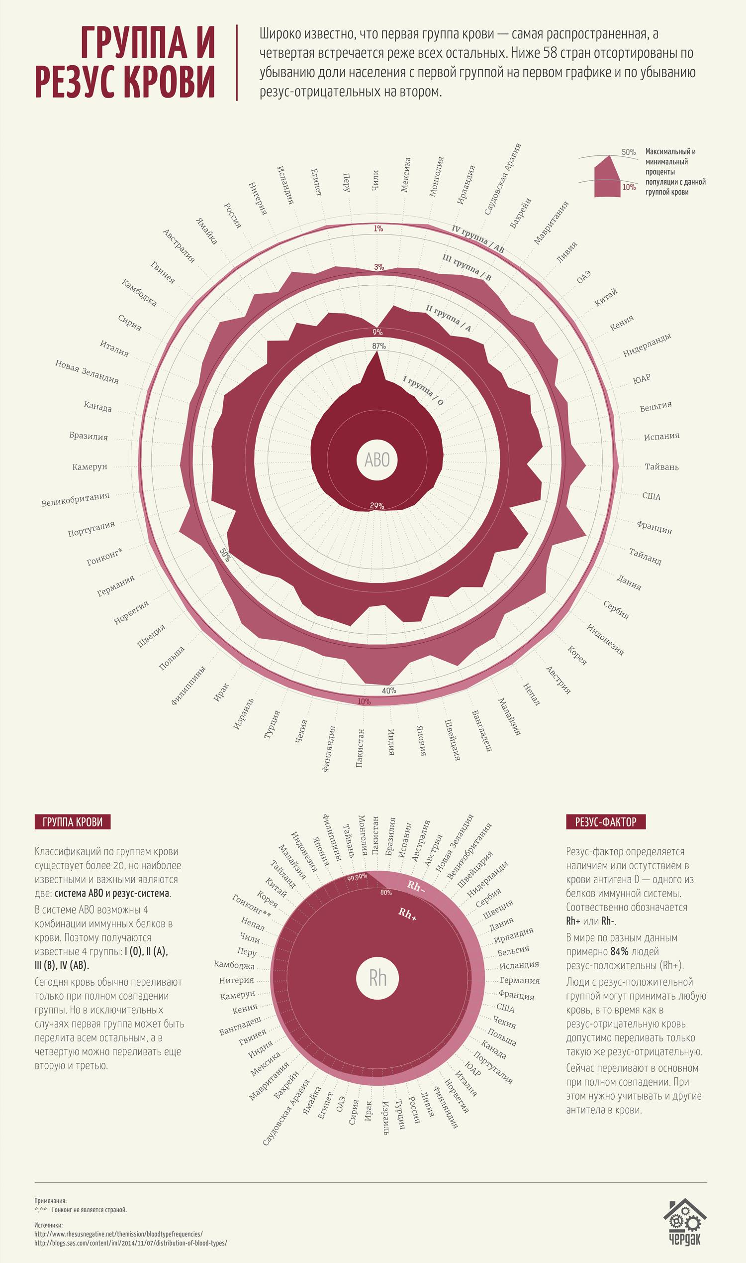 f39901ea5f00 Группа крови человека зависит от того, какие антигены — вещества, на  которые реагирует иммунная