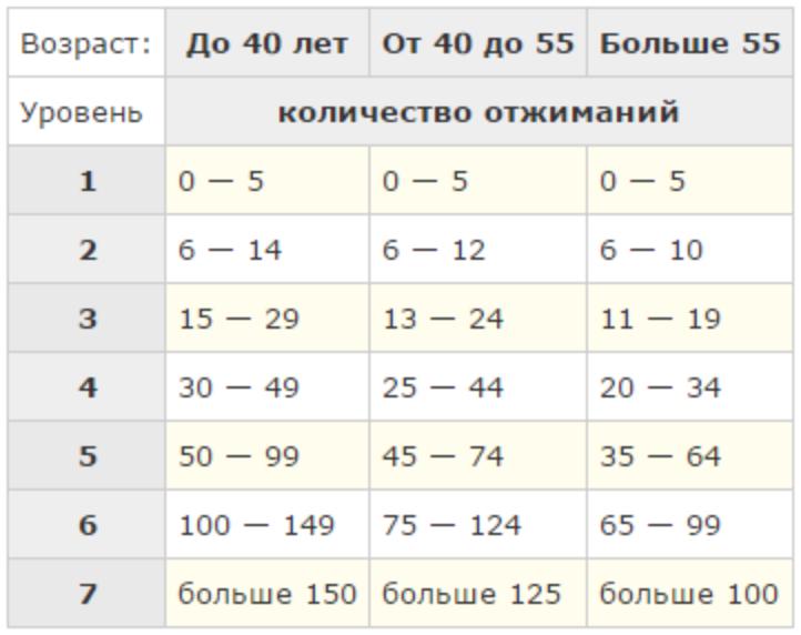 c2a94b85a168 Тренировка  программа 100 отжиманий – Зожник — как похудеть ...
