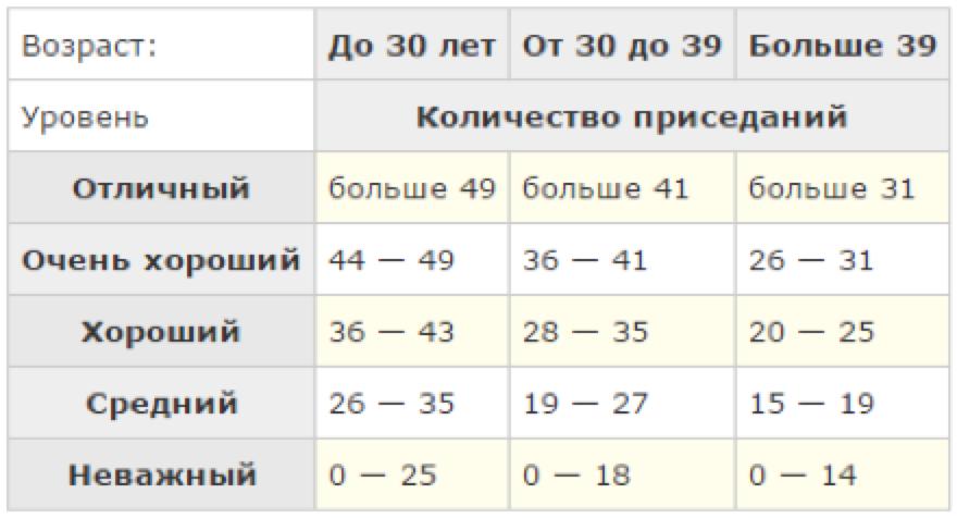 65c0275d24bc Тренировка  программа 200 приседаний – Зожник — как похудеть ...