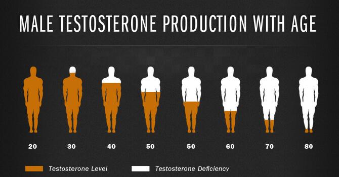 С возрастом естественная выработка тестостерона у мужчин снижается. Но в этот процесс можно вмешаться.