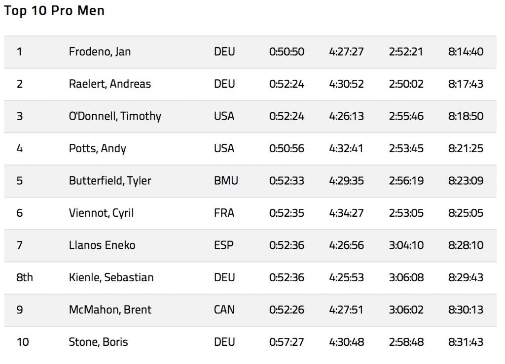 Результаты Ironman Гавайи Кона 2015 мужчины