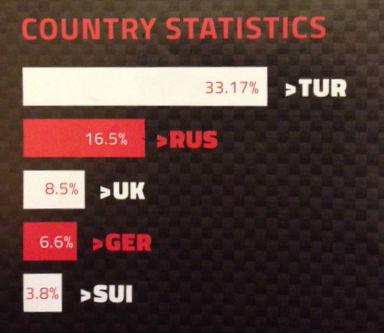 Ironman_Турция_статистика_по_странам
