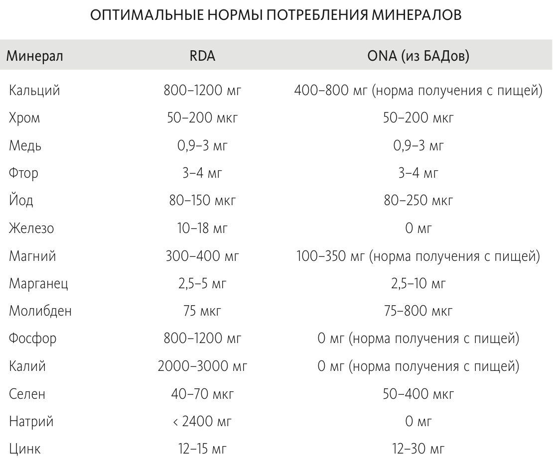 Оптимальные дозы применения минералов