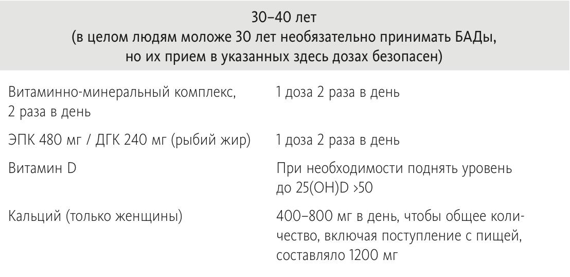 Базовая схема приема БАДов для людей 30-40 лет