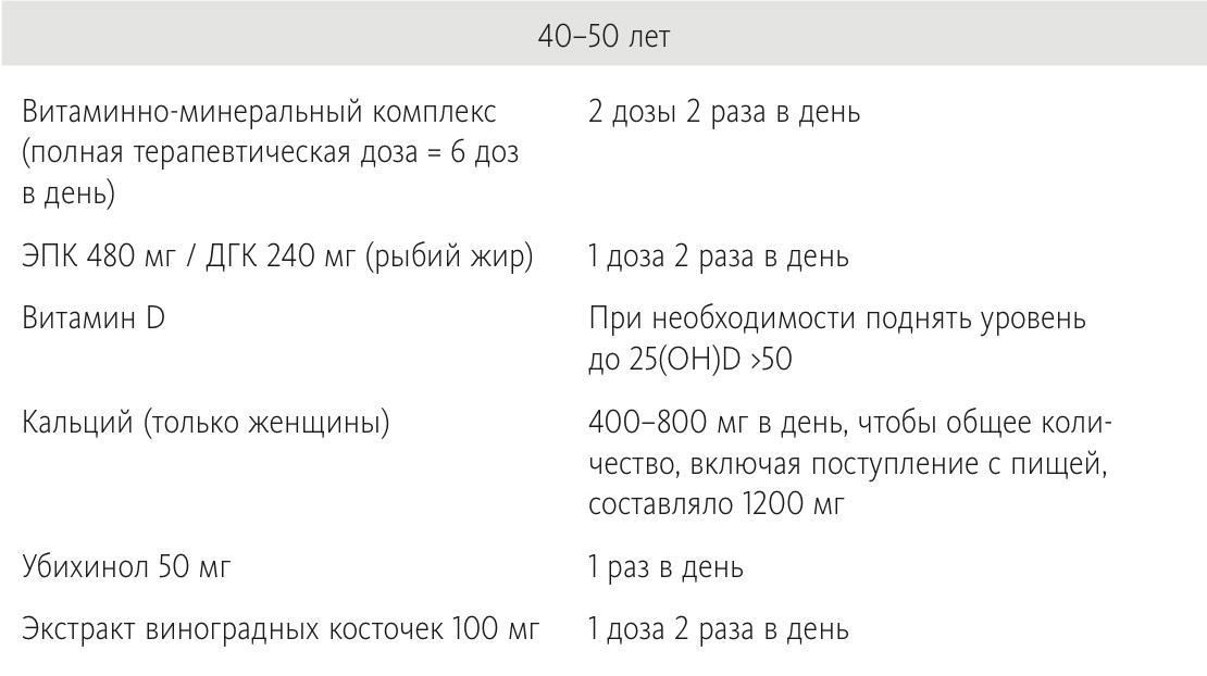 Базовая схема приема БАДов для людей 40-50 лет