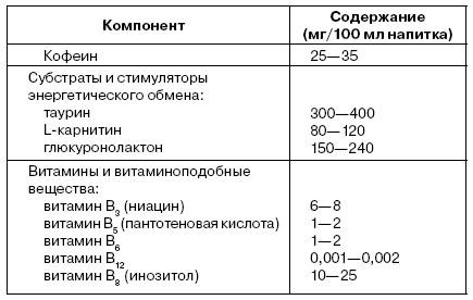 Рекомендуемые концентрации некоторых компонентов в безалкогольных тонизирующих напитках, обеспечивающие оптимальный тонизирующий эффект (по ГОСТ Р 52844-2007)