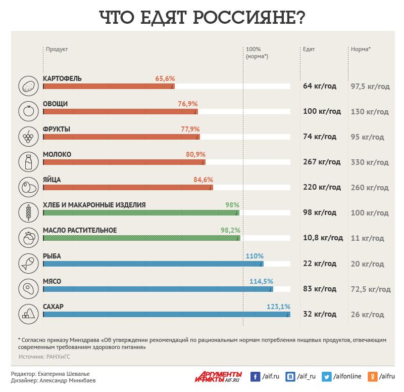что едят россияне зожник