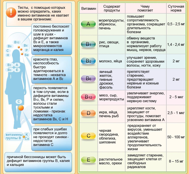 Гид по витаминам: какие стоит пить, чтобы сохранить здоровье