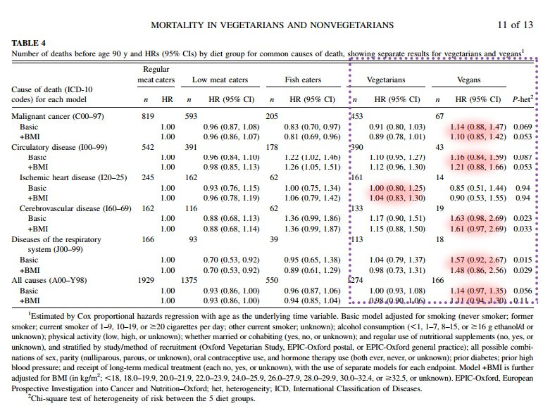таблица_2_продлевает_ли_вегетарианство_жизнь