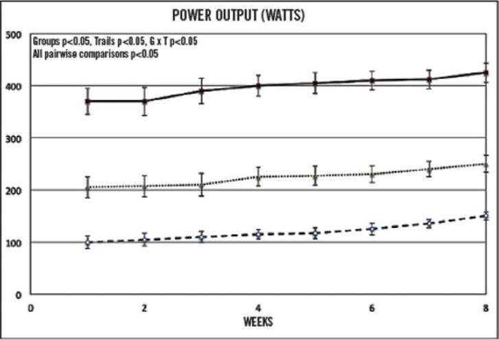 Что эффективнее: табата, ВИИТ или тренинг умеренной интенсивности - результаты