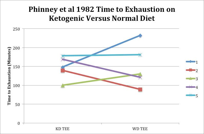 график кетогенные диеты