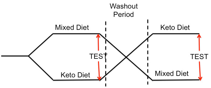 перекрестная диета