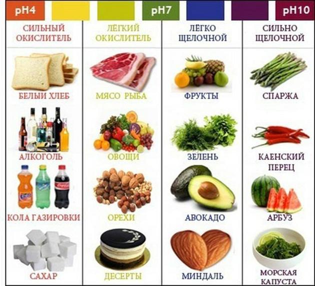 продукты_щелочная_диета