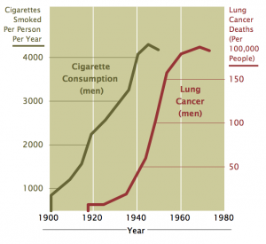 Рост смертей от рака легких и рост потребления сигарет в 1900-1980 гг.