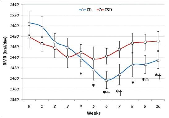 Таблица изменения скорости метаболизма испытуемых в ходе исследования.