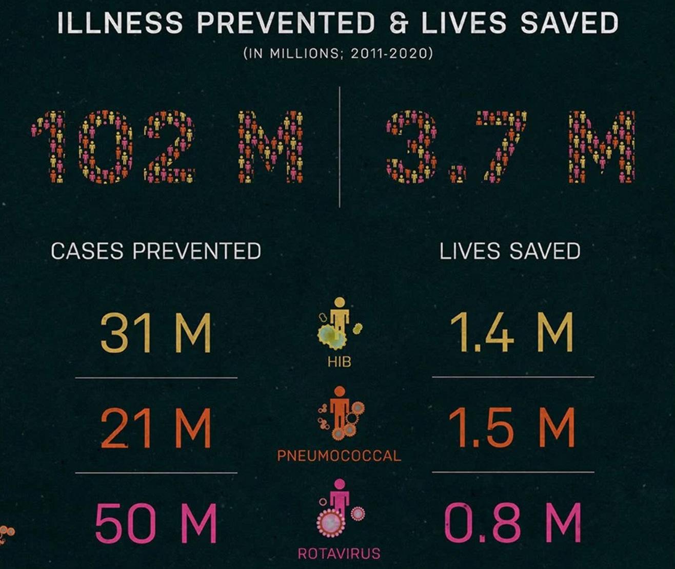 спасено жизней благодаря прививкам