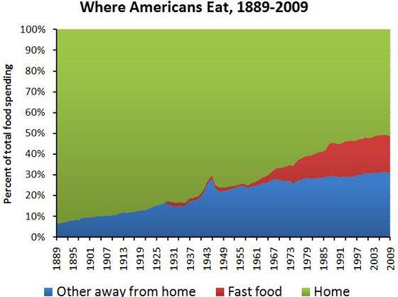 food-spending-smaller