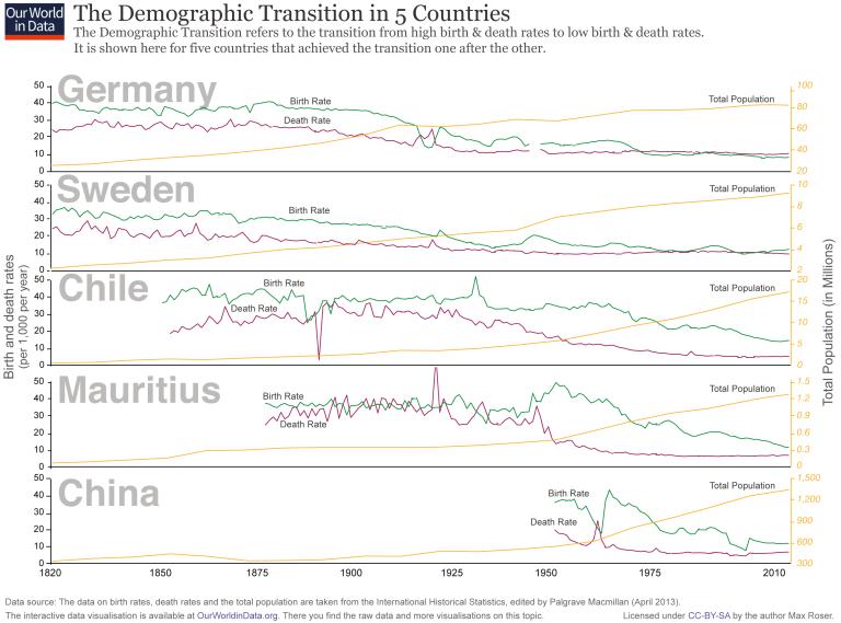 ourworldindata_demographic-transition-5-countriesi-768x569
