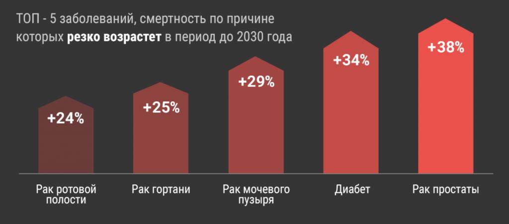 Самый большой рост заболеваний в ближайшие 15 лет