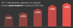 инфографика_топ_заболевания_заг